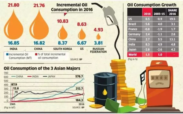 oil: Oil consumption grows fastest in India - The Economic ...