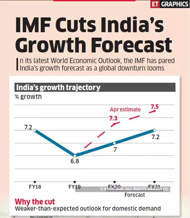 IMF cuts India's FY20 growth forecast by 30 bps to 7% - The ...