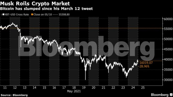 bitcoin: Elon Musk jolts Bitcoin higher with push to burnish miners' image  - The Economic Times