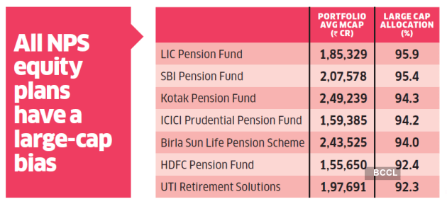 All NPS funds have large cap bias