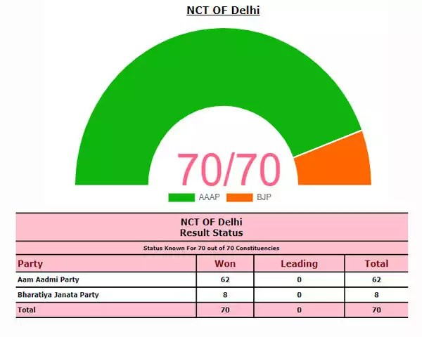 DELHI 2020 Assembly Election Results