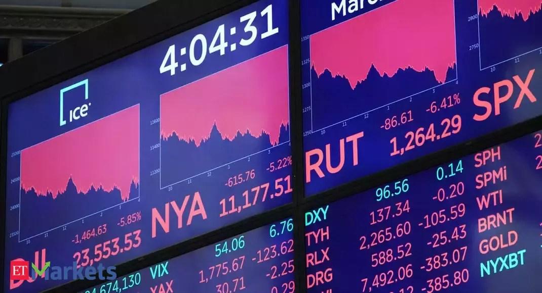 Dow  plunged 1,465 points, enters 'bear market' on Coronavirus fears