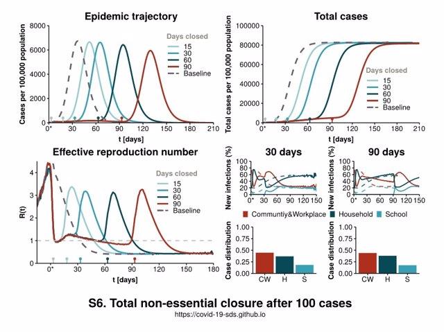 Coronavirus.- El confinamiento total de la población no es suficiente para frenar una epidemia, según un estudio, Periódico San Juan