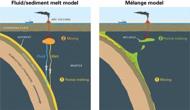 Formación de arcos volcánicos