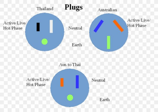 ac power plugs and sockets wiring diagram electrical wires