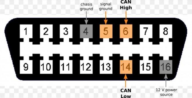 car onboard diagnostics pinout obdii pids wiring diagram