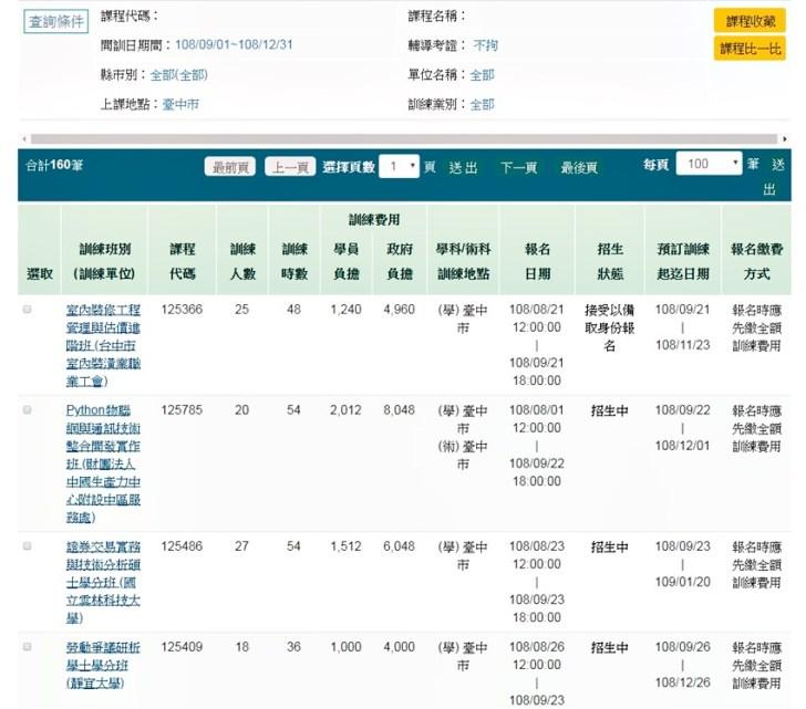 20190921135432 27 - 三年七萬職訓產投補助課程超豐富 你還沒用過嗎?台灣就業通註冊選課超簡單 補助八成學費(三年七萬產業人才投資方案)