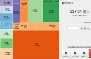 [平面設計]台北市預算表視覺化藝術