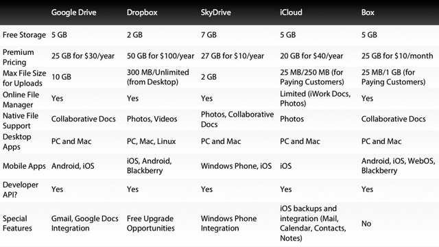 Google Drive, iCloud, Dropbox and More Compared: What's the Best Cloud Option?