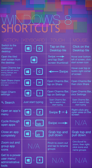 The Best Shortcuts and Tricks Windows 8