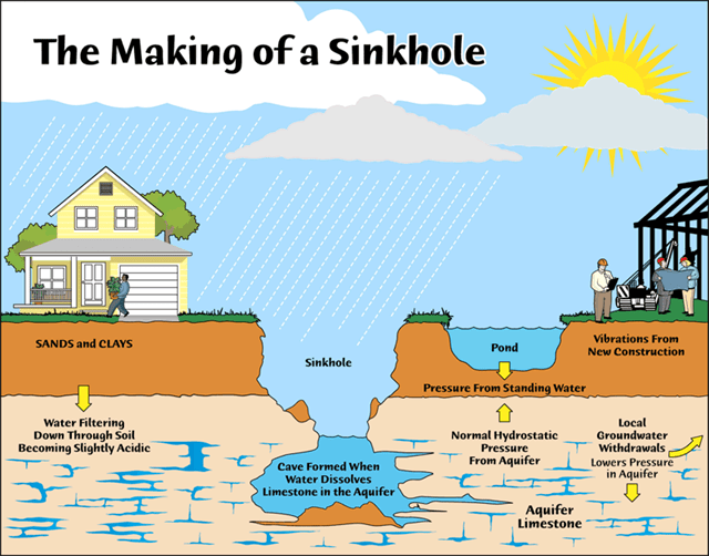 Image result for sinkhole process