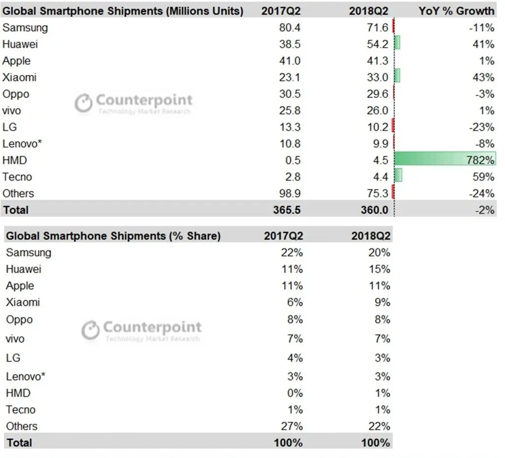 Nokia S Shipments Reached 782