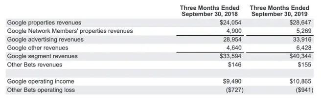 Alphabet (Google) regista receita de US $ 40,49 mil mihões no terceiro trimestre de 2019 3