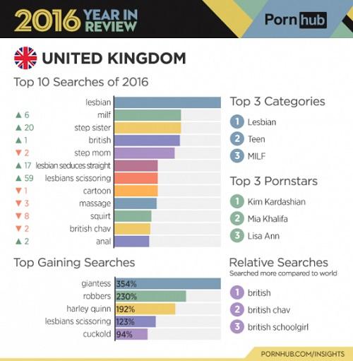 Porno, agli inglesi piacciono i triangoli e le gigantesse