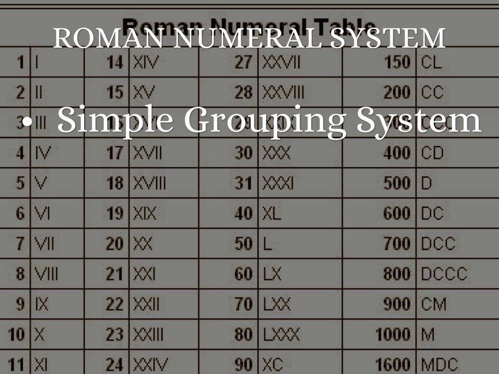 Numeration Systems By Cody Ferrell