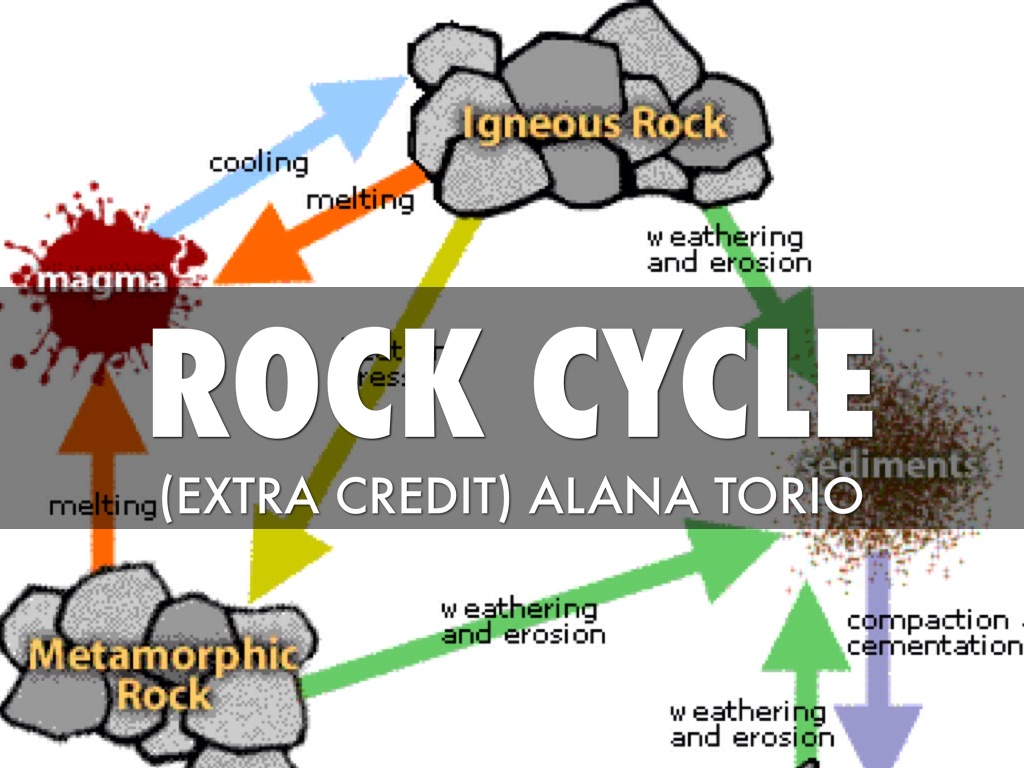 Rock Cycle By Alana Torio
