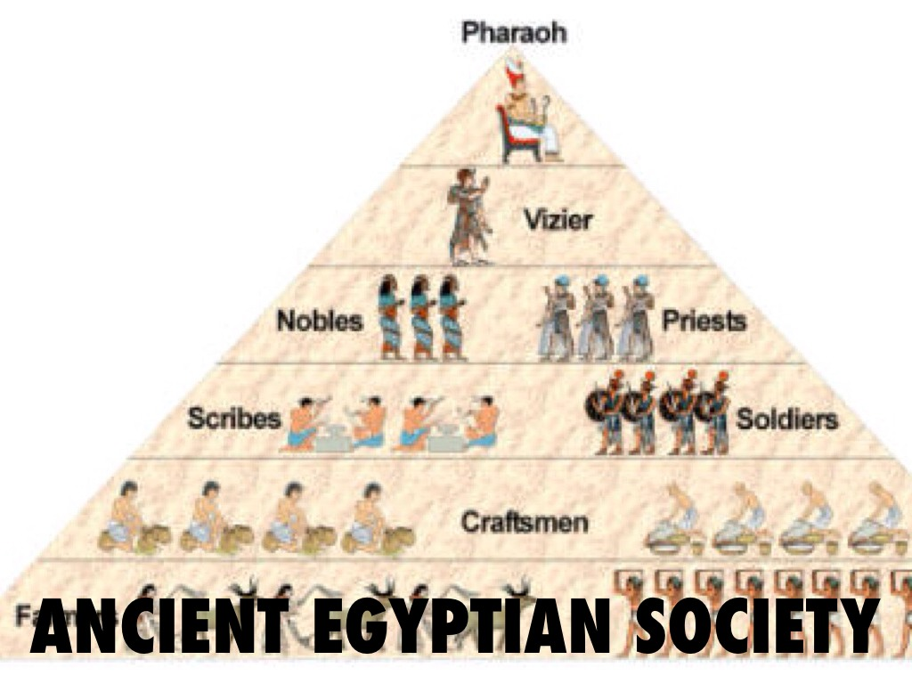 Egypt Ancient Social Pyramid S