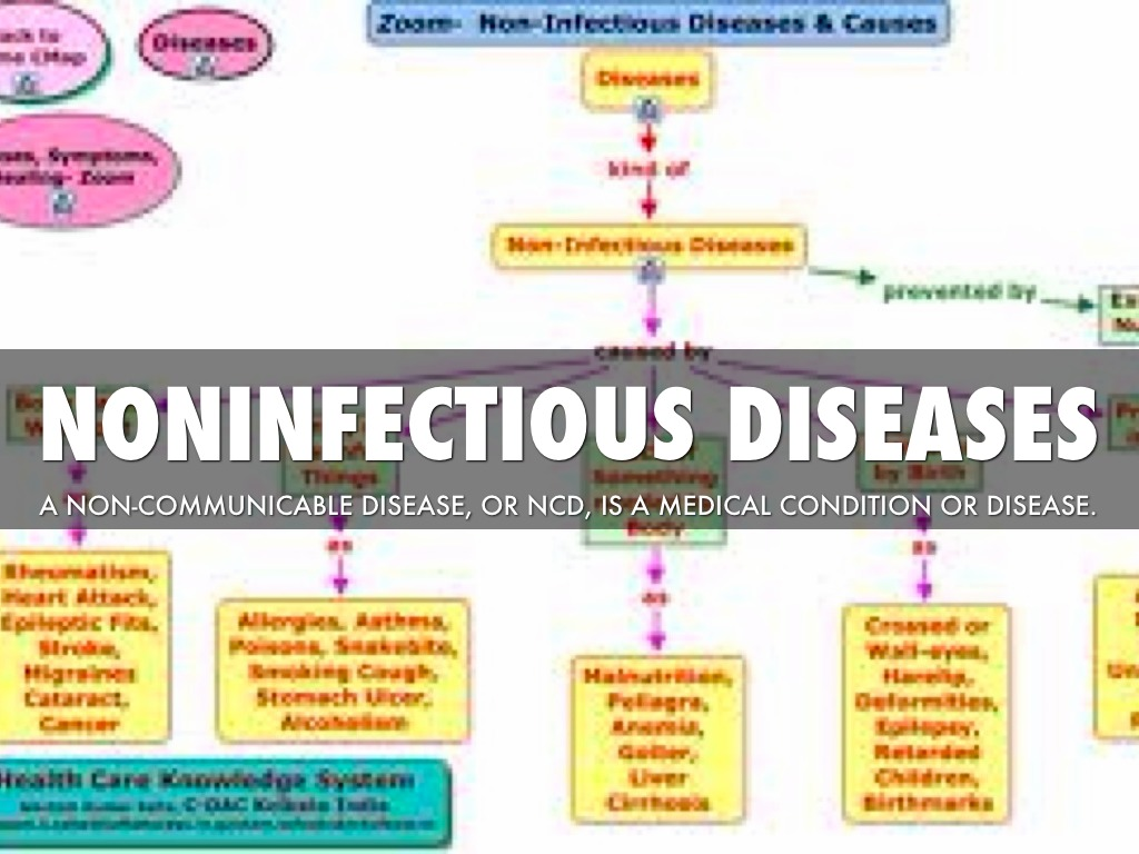Non Infectious Diseases By Jj