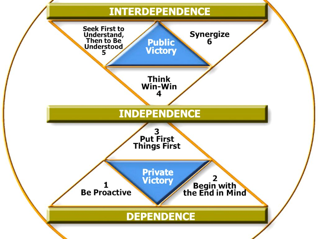 The 7 Habits Of Highly Effective People By Jerry Lubos