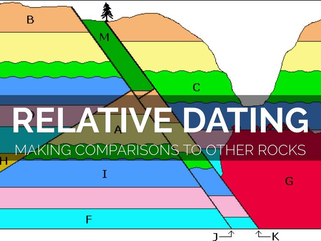 Earth Science Lab Relative Dating 1 Answers 10 Location