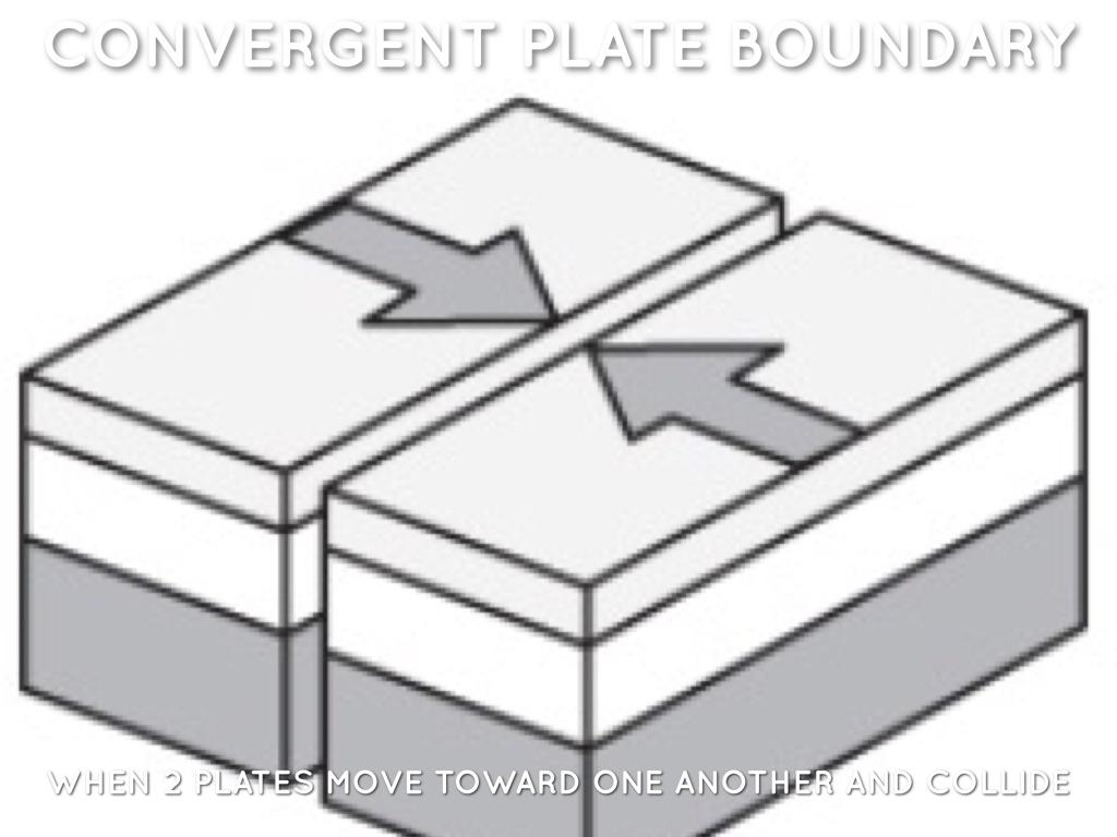 Plate Tectonics By Nick Kobasko