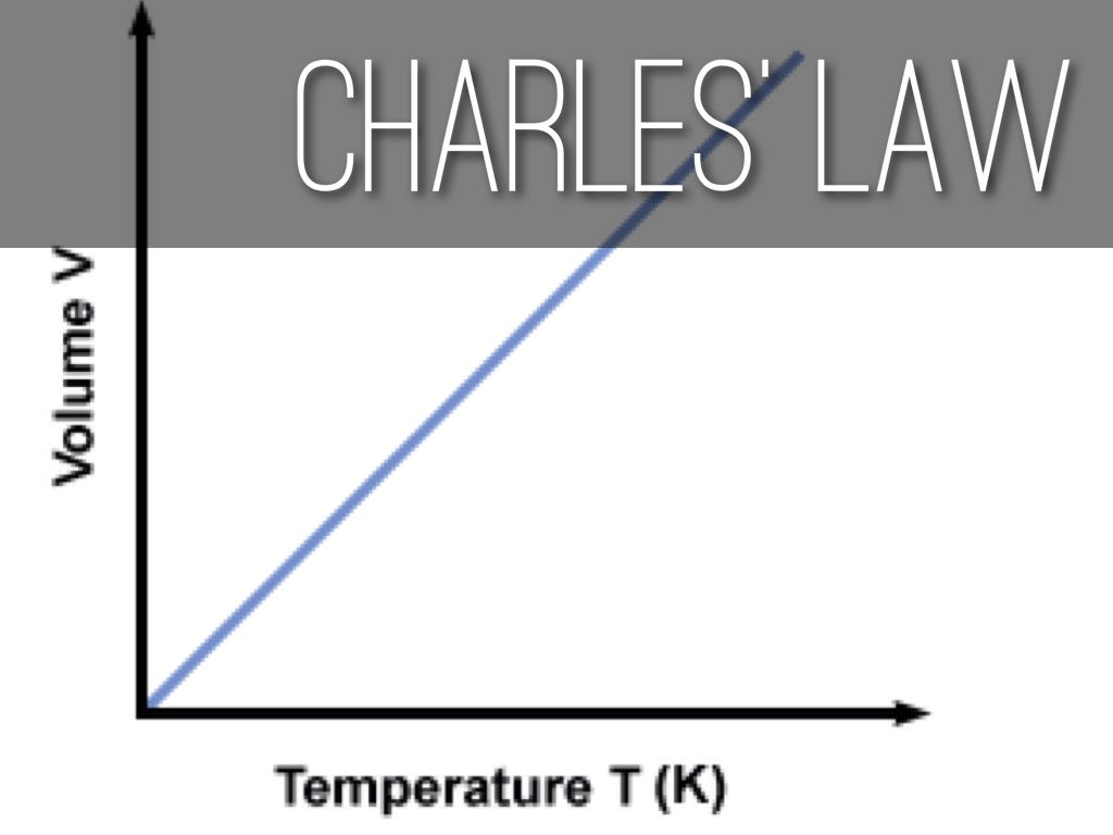 Combined Gas Law By Austin Weathers