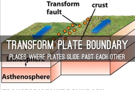 Plate Tectonics Smore Newsletters Transform Boundaries A Scientific Revolution Have Shallow But Very