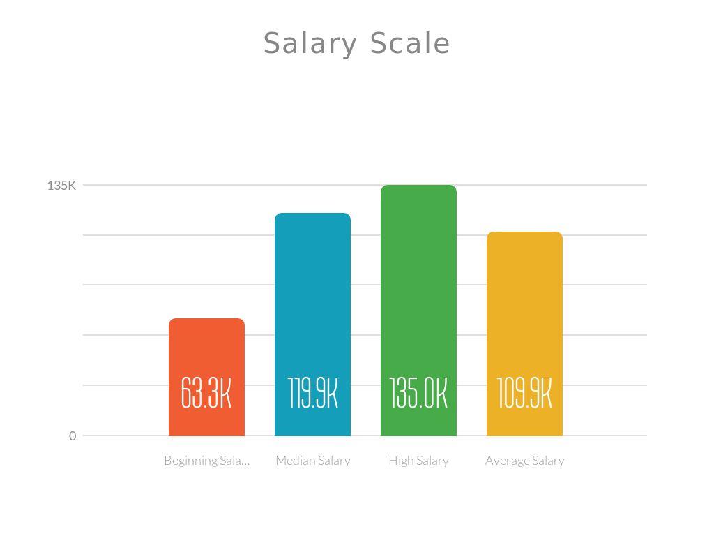 Salary Bachelors Computer Science