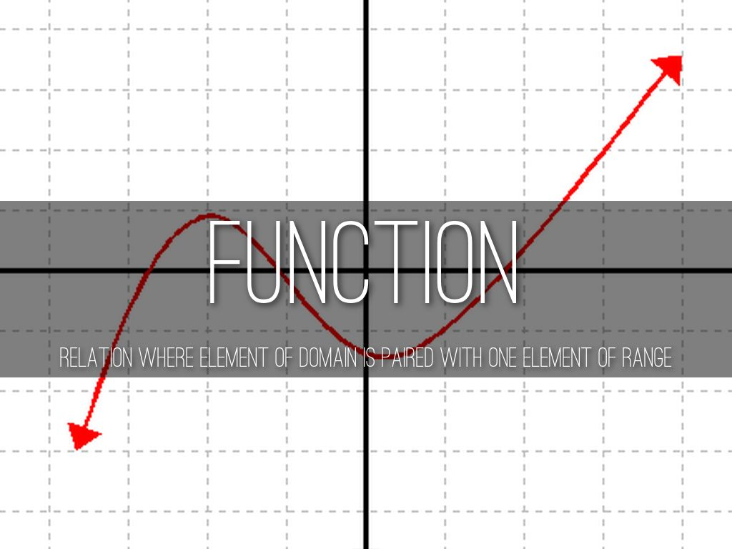 Functions And Graphs By