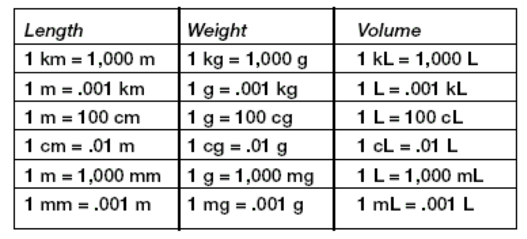 Metric System Weight Chart