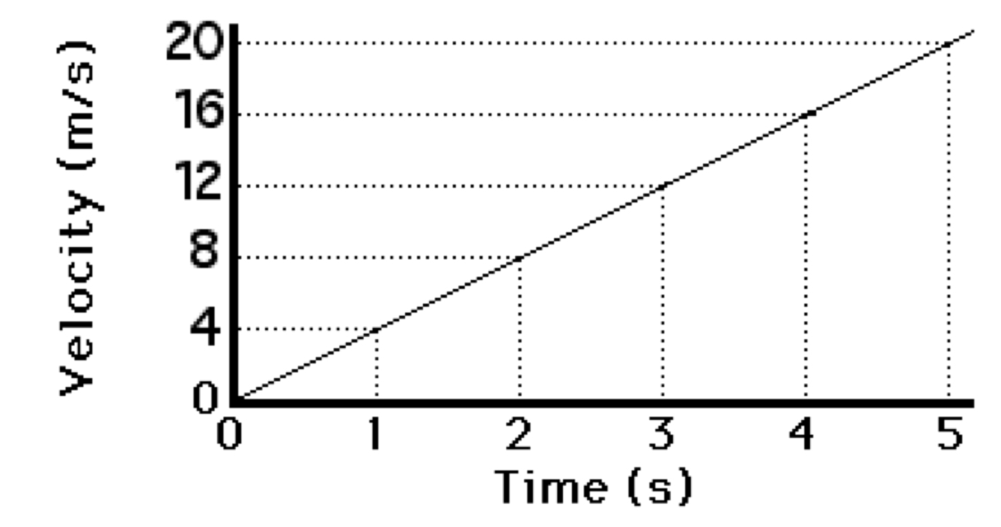 Position Vs Time Graph Worksheet