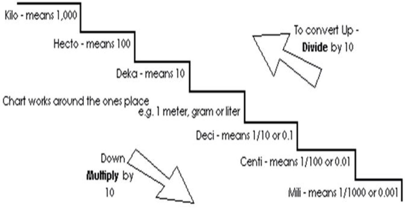 Metric Prefix Staircase