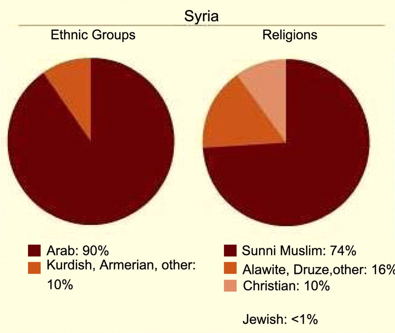 Ethnic Makeup Of Syria