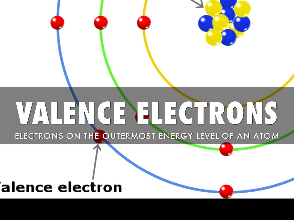 Atoms And Periodic Table Vocabulary By Bryanna Fuentes