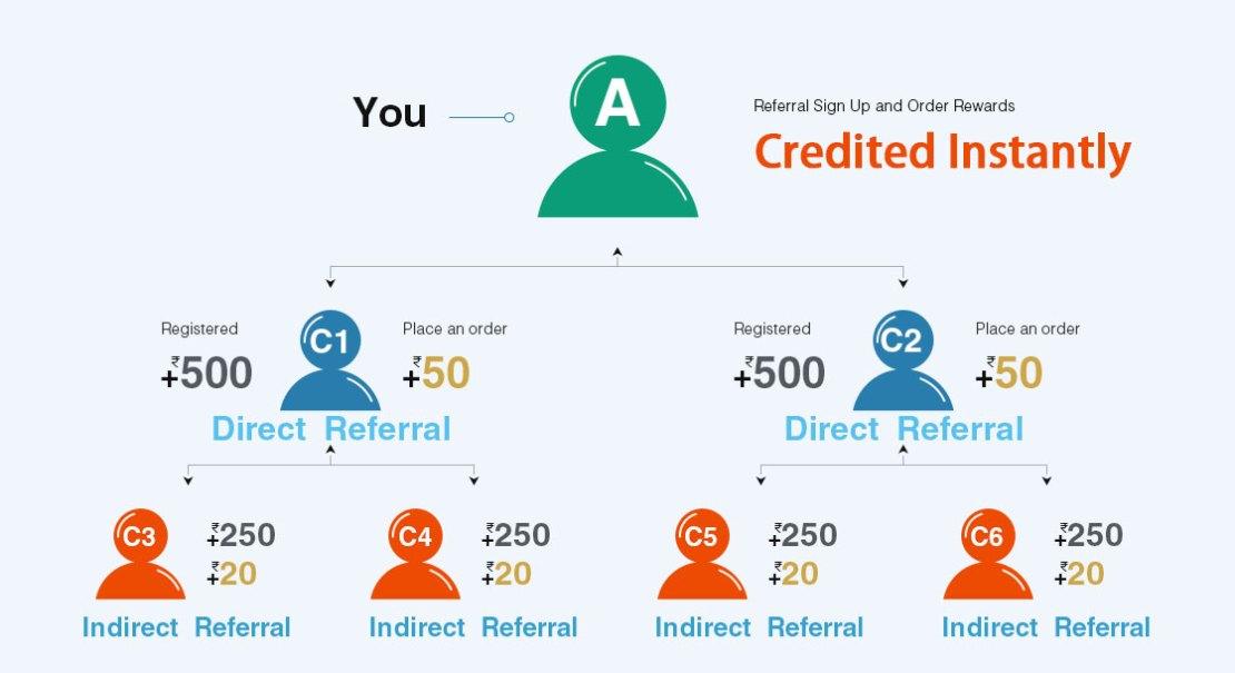 happyeasygo referral code | happy easy go referral code