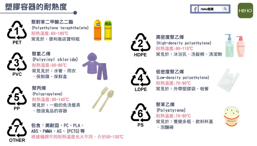 微波爐用的塑膠容器 桃衛生局:可挑 5號! | Heho健康