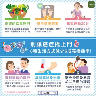 別讓癌症找上門!6種生活方式減少6成罹癌機率