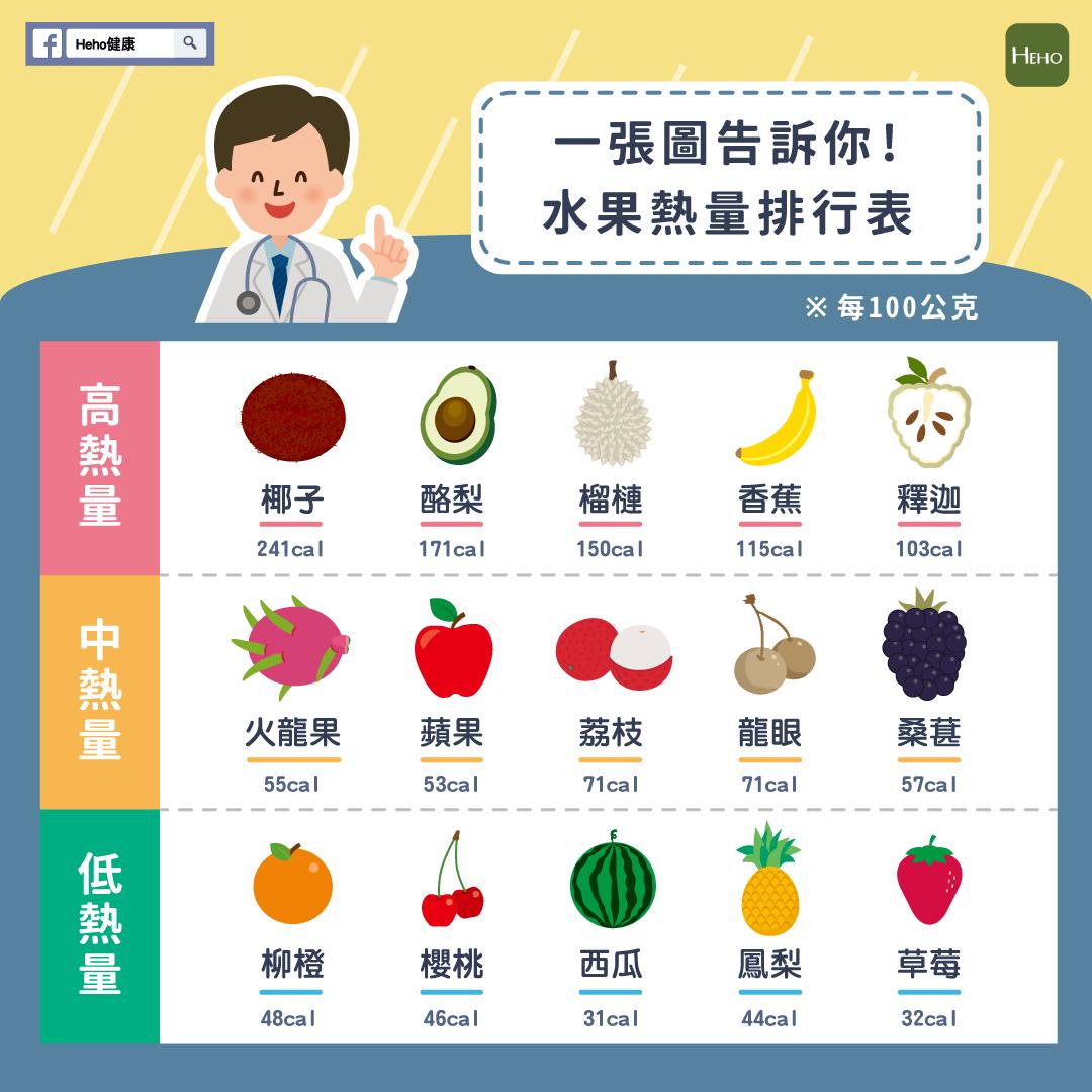 一張圖告訴你!水果熱量排行表-健康-HiNet生活誌