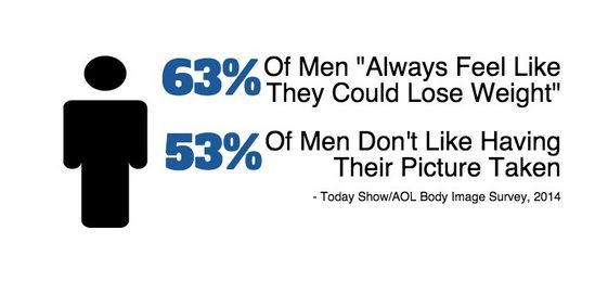 """A majority of men in a Today Show/AOL Body Image survey in 2014 said they """"always"""" feel like they could lose weight and don't like having their picture taken."""