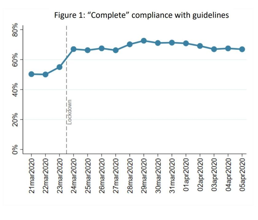 Week 3: Compliance with government advice has increased since lockdown was announced. It has been lower in younger adult