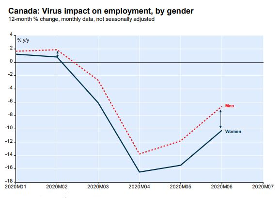 This chart from National Bank shows employment among women fell considerably more than for men during...