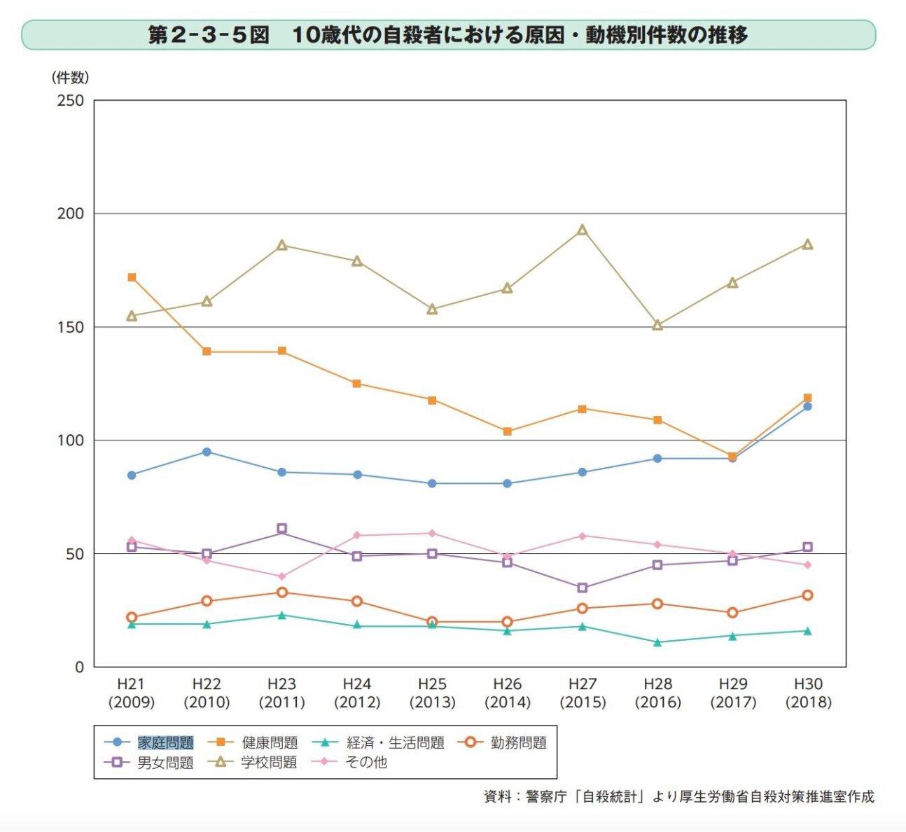 10代の自殺者における原因・動機別件数の推移