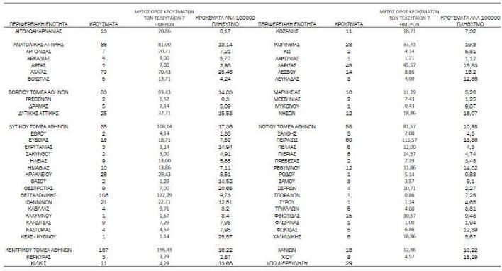 Κορονοϊός: 1.165 νέα κρούσματα και 39 νεκροί το τελευταίο