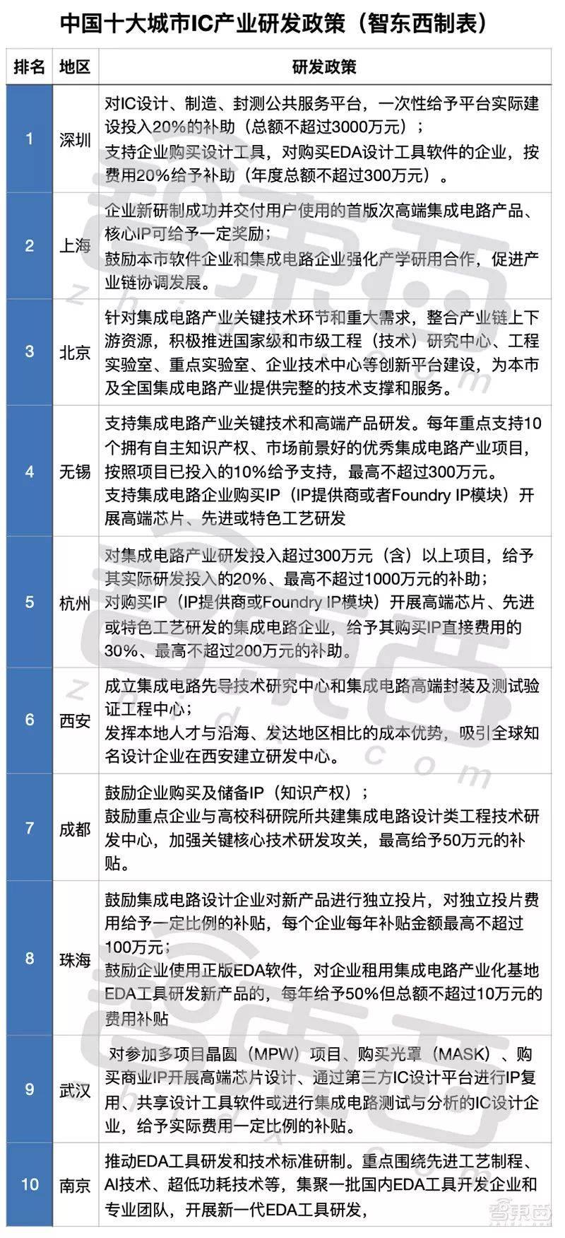 中国十大芯片狂热城市:给钱、给房、给户口,政策谁更猛?插图(4)