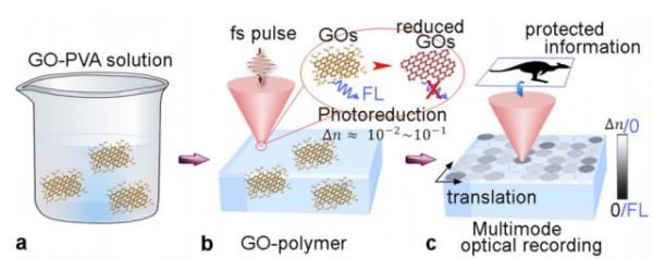 Cientistas criam superdisco de grafeno com armazenamento holográfico