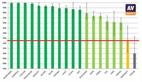 Quais os melhores antivírus do primeiro semestre de 2013?