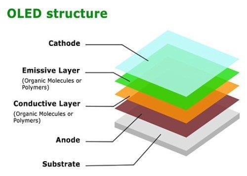 Entenda as reais diferenças entre telas OLED e AMOLED