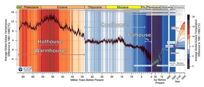 O mapa do clima mostra que viveremos uma reprise do que aconteceu na Terra há 50 milhões de anos.