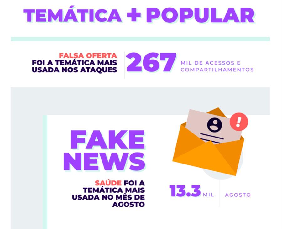 Promoções falsas e fake news sobre saúde dominam os temas que levam para clonagem do WhatsApp