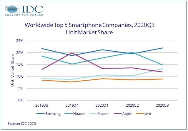 O desempenho das cinco maiores fabricantes de celular do mundo.